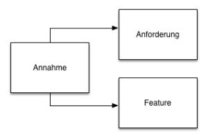 Modellierung von Annahmen