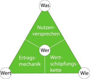 Magisches Dreieck BMs