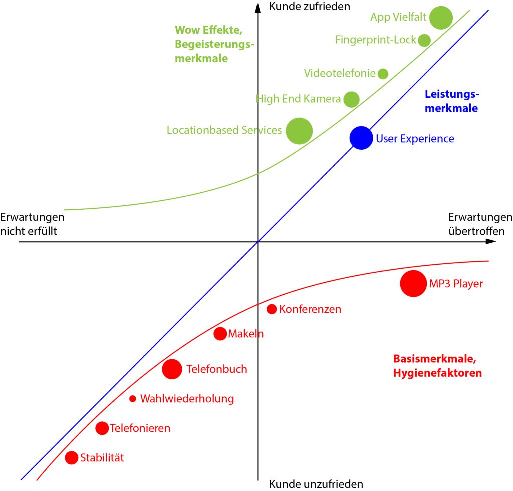 KanoModell_Bubble_Chart