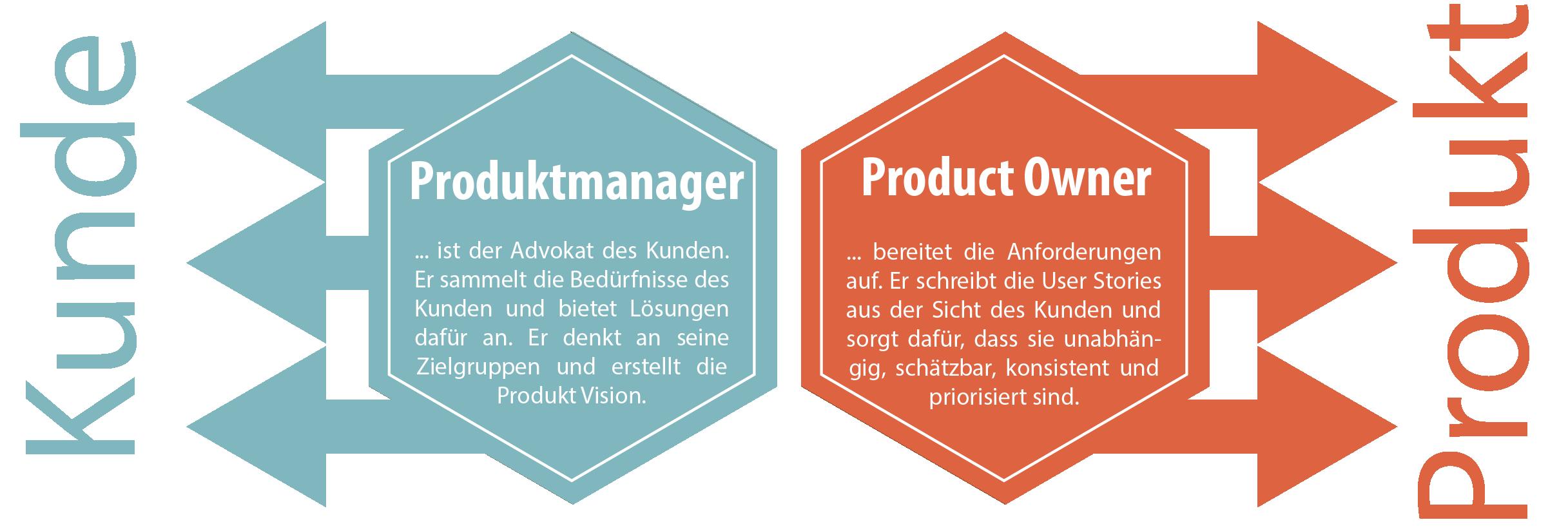 PMvsPO Customer Centric vs Product Centric